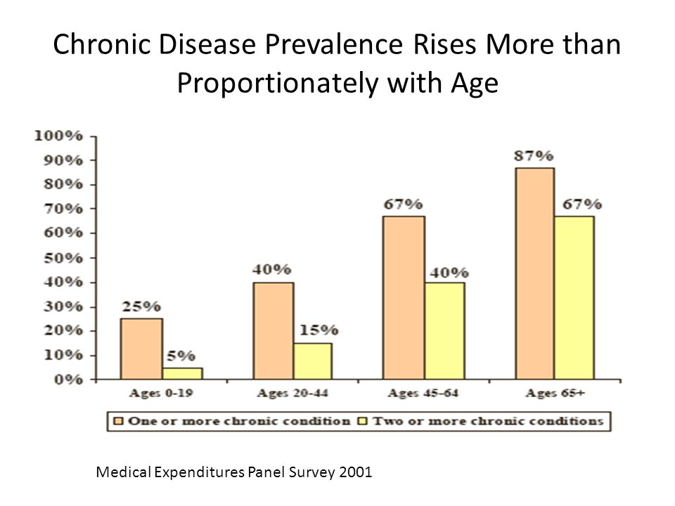 Chronic Disease Prevalence Rises More than Proportionately with Age Medical Expenditures Panel Survey 2001