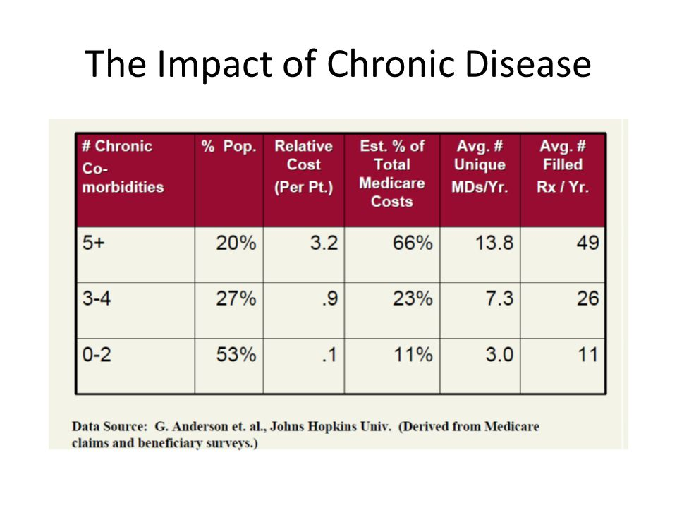 The Impact of Chronic Disease