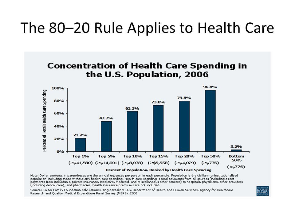 The 80–20 Rule Applies to Health Care