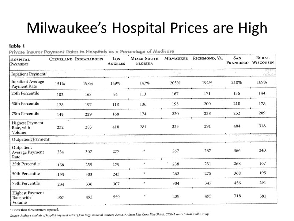 Milwaukee's Hospital Prices are High