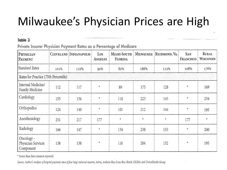Milwaukee's Physician Prices are High