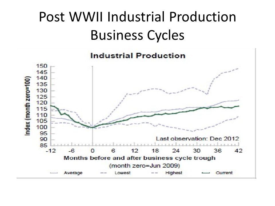 Post WWII Industrial Production Business Cycles