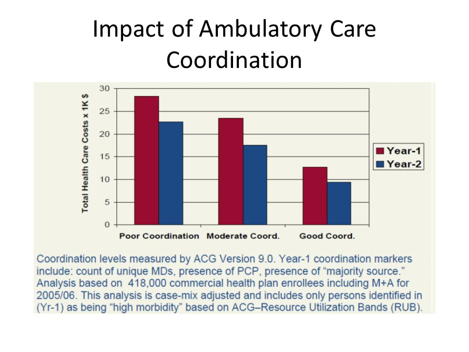 Impact of Ambulatory Care Coordination