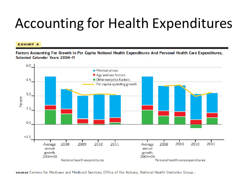 Accounting for Health Expenditures