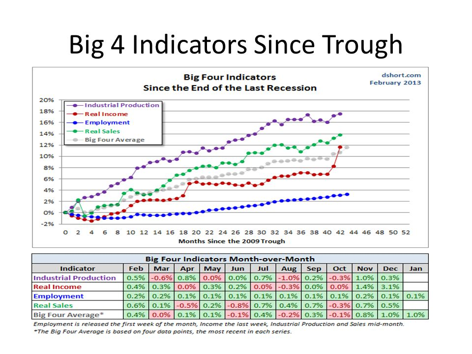 Big 4 Indicators Since Trough