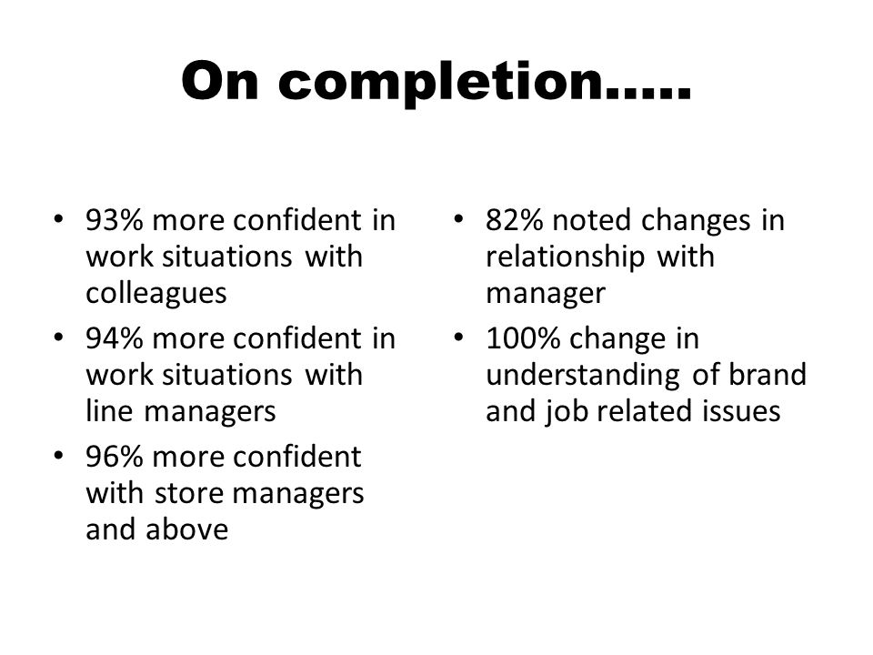 On completion….. 93% more confident in work situations with colleagues 94% more confident in work situations with line managers 96% more confident wit