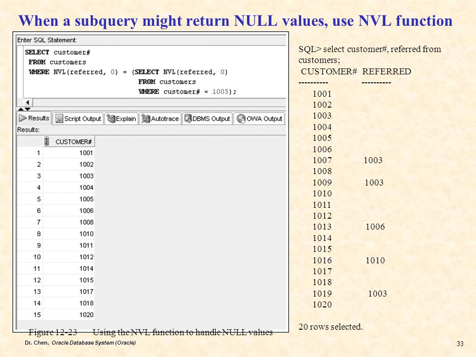 Dr. Chen, Oracle Database System (Oracle) 33 When a subquery might return NULL values, use NVL function Figure 12-23 Using the NVL function to handle