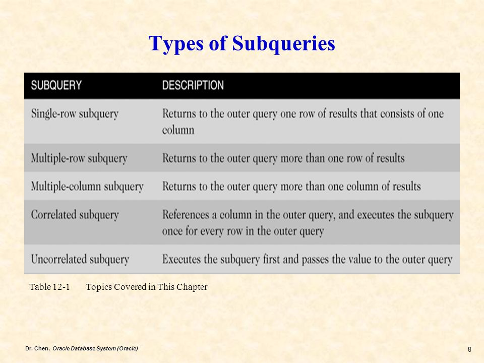 Dr. Chen, Oracle Database System (Oracle) 8 Types of Subqueries Table 12-1 Topics Covered in This Chapter