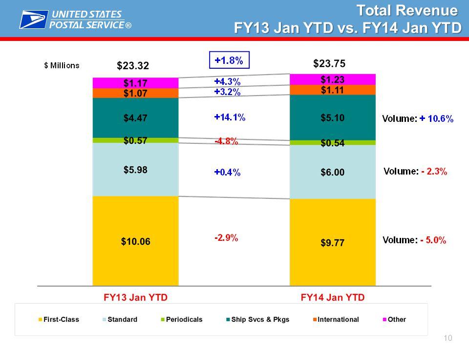 ® 10 Total Revenue Total Revenue FY13 Jan YTD vs. FY14 Jan YTD