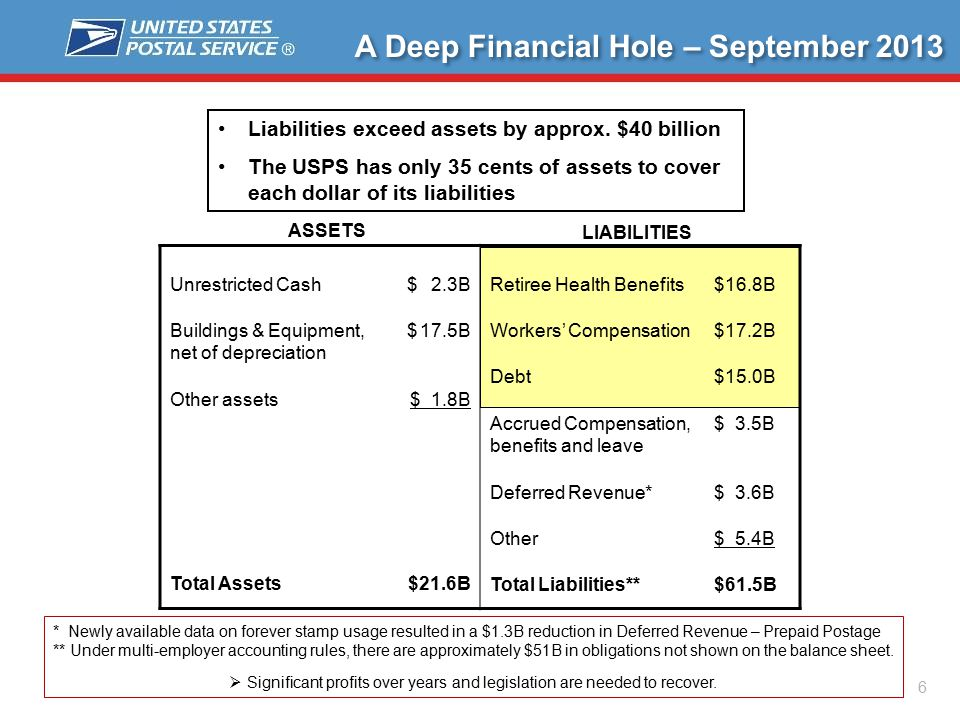 6 A Deep Financial Hole – September 2013 Unrestricted Cash Buildings & Equipment, net of depreciation Other assets Total Assets $ 2.3B $ 17.5B $ 1.8B $21.6B Retiree Health Benefits Workers' Compensation Debt Accrued Compensation, benefits and leave Deferred Revenue* Other Total Liabilities** $16.8B $17.2B $15.0B $ 3.5B $ 3.6B $ 5.4B $61.5B ASSETS LIABILITIES Liabilities exceed assets by approx.