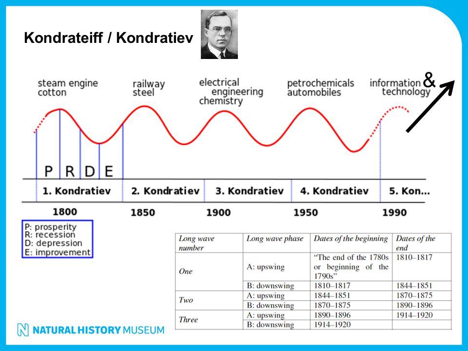 Kondrateiff / Kondratiev &