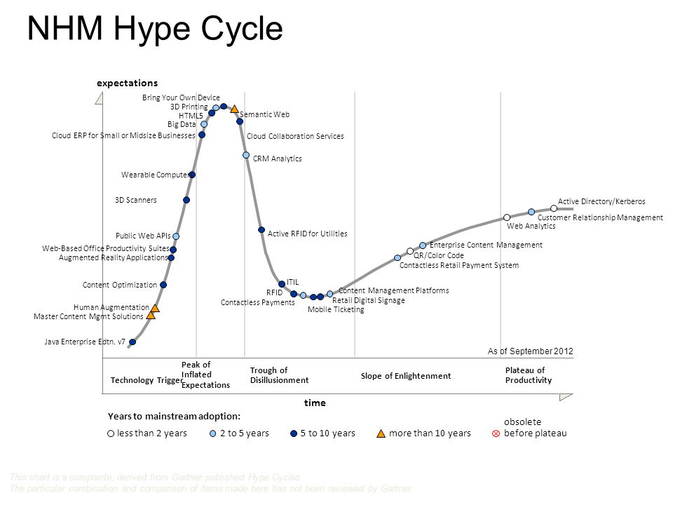 NHM Hype Cycle Technology Trigger Peak of Inflated Expectations Trough of Disillusionment Slope of Enlightenment Plateau of Productivity time expectations Years to mainstream adoption: less than 2 years2 to 5 years5 to 10 yearsmore than 10 years obsolete before plateau As of September 2012 This chart is a composite, derived from Gartner published Hype Cycles.
