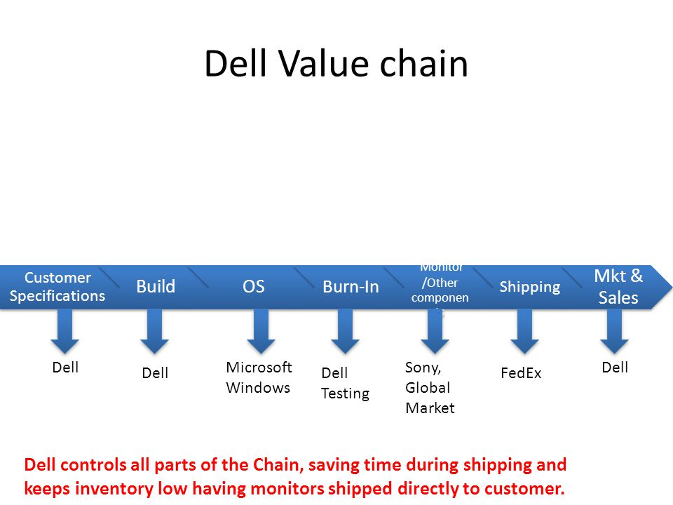 Dell Value chain Customer Specifications BuildOS Burn-In Monitor /Other componen ts Shipping Mkt & Sales Microsoft Windows Dell FedEx Dell controls all parts of the Chain, saving time during shipping and keeps inventory low having monitors shipped directly to customer.