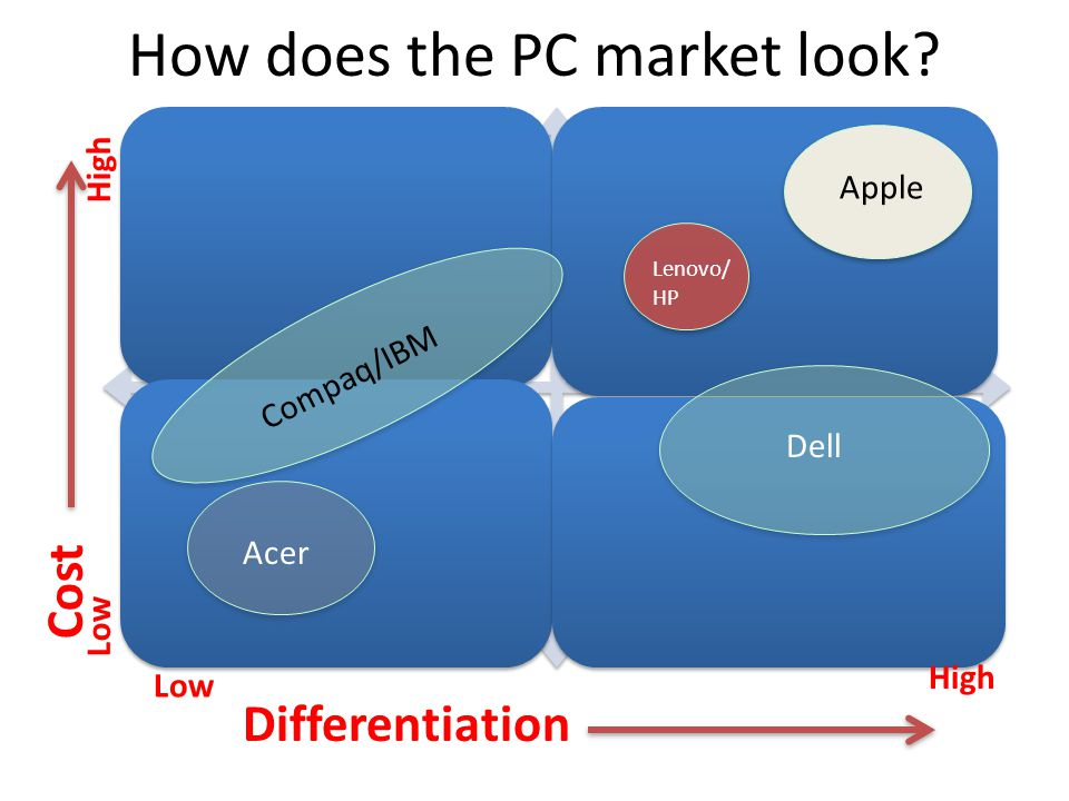 How does the PC market look.
