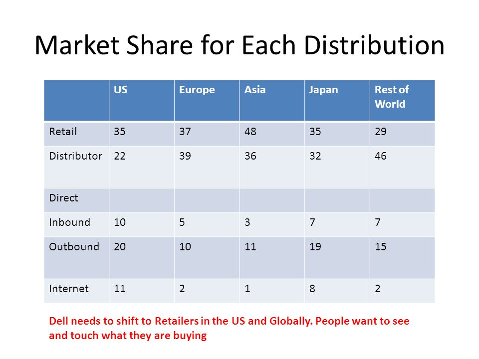 Market Share for Each Distribution USEuropeAsiaJapanRest of World Retail3537483529 Distributor2239363246 Direct Inbound105377 Outbound2010111915 Internet112182 Dell needs to shift to Retailers in the US and Globally.