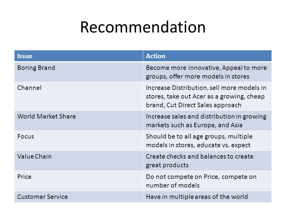 Recommendation IssueAction Boring BrandBecome more innovative, Appeal to more groups, offer more models in stores ChannelIncrease Distribution, sell more models in stores, take out Acer as a growing, cheap brand, Cut Direct Sales approach World Market ShareIncrease sales and distribution in growing markets such as Europe, and Asia FocusShould be to all age groups, multiple models in stores, educate vs.