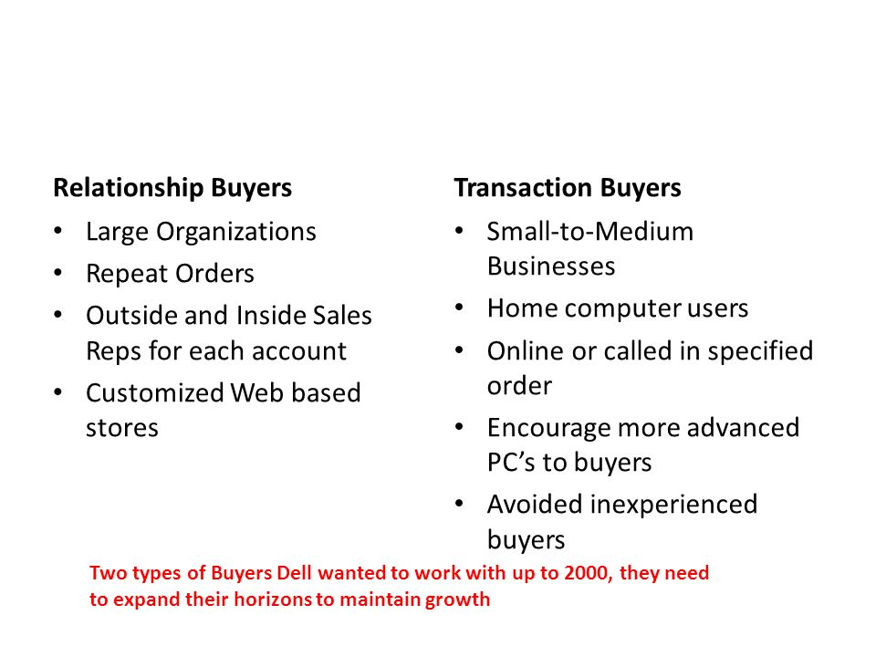 Relationship Buyers Large Organizations Repeat Orders Outside and Inside Sales Reps for each account Customized Web based stores Transaction Buyers Small-to-Medium Businesses Home computer users Online or called in specified order Encourage more advanced PC's to buyers Avoided inexperienced buyers Two types of Buyers Dell wanted to work with up to 2000, they need to expand their horizons to maintain growth