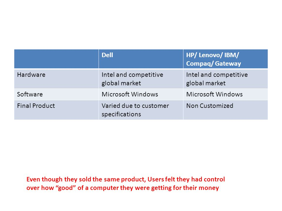 DellHP/ Lenovo/ IBM/ Compaq/ Gateway HardwareIntel and competitive global market SoftwareMicrosoft Windows Final ProductVaried due to customer specifications Non Customized Even though they sold the same product, Users felt they had control over how good of a computer they were getting for their money