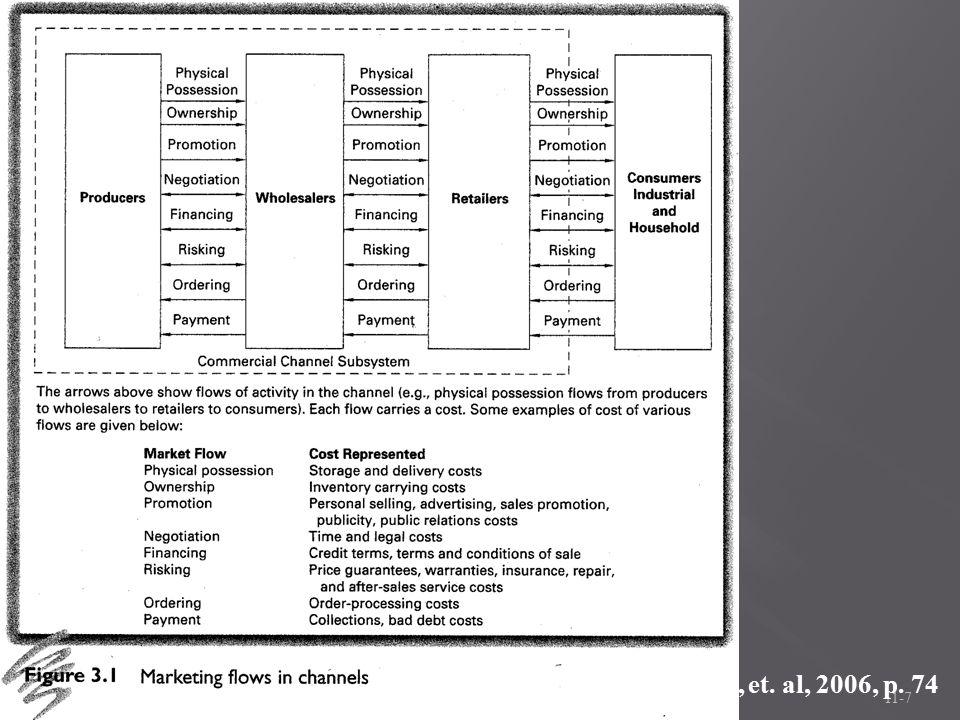11-7 Image source: Coughlan, et. al, 2006, p. 74