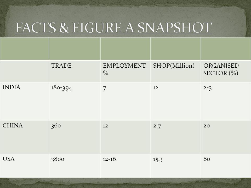 TRADEEMPLOYMENT % SHOP(Million)ORGANISED SECTOR (%) INDIA180-3947122-3 CHINA360122.720 USA380012-1615.380