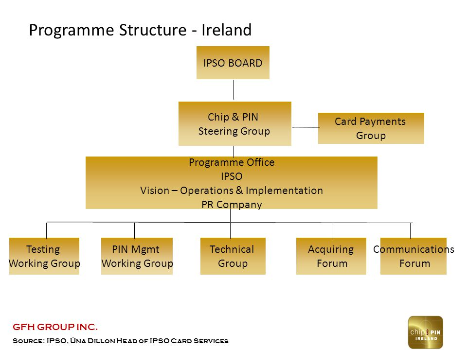 Source: IPSO, Úna Dillon Head of IPSO Card Services Programme Structure - Ireland IPSO BOARD Chip & PIN Steering Group PIN Mgmt Working Group Technical Group Acquiring Forum Communications Forum Testing Working Group Programme Office IPSO Vision – Operations & Implementation PR Company Card Payments Group GFH GROUP INC.