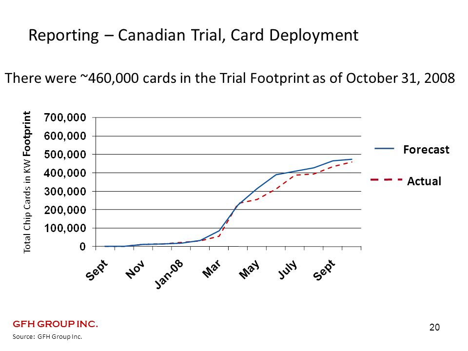 Reporting – Canadian Trial, Card Deployment 20 Total Chip Cards in KW Footprint Forecast Actual There were ~460,000 cards in the Trial Footprint as of October 31, 2008 Source: GFH Group Inc.