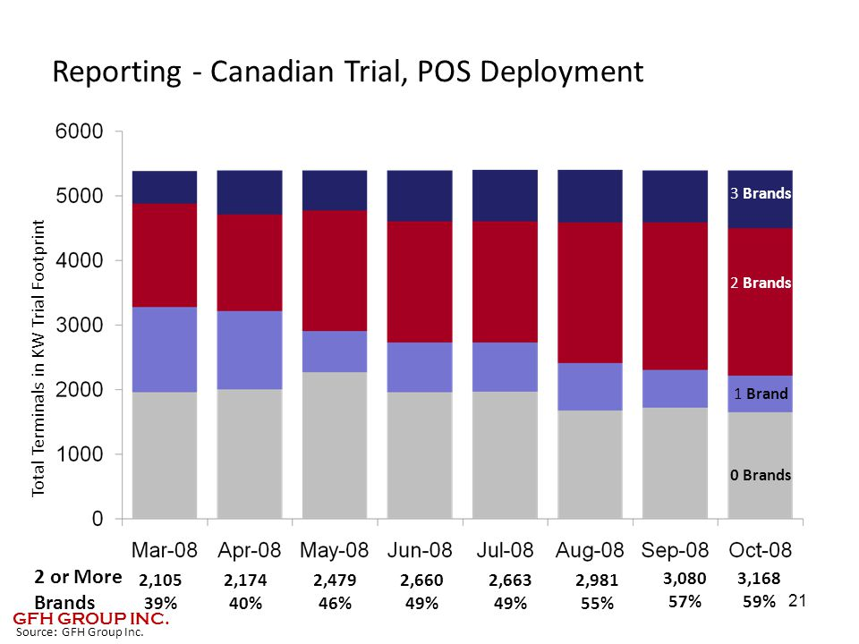 Reporting - Canadian Trial, POS Deployment 21 1 Brand 2 Brands 3 Brands 0 Brands 3,168 59% 2,981 55% 2 or More Brands Total Terminals in KW Trial Footprint 2,105 39% 2,174 40% 2,479 46% 2,660 49% 2,663 49% 3,080 57% Source: GFH Group Inc.