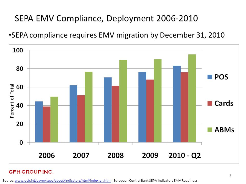 SEPA EMV Compliance, Deployment 2006-2010 5 Percent of Total Source: www.ecb.int/paym/sepa/about/indicators/html/index.en.html - European Central Bank SEPA Indicators EMV Readinesswww.ecb.int/paym/sepa/about/indicators/html/index.en.html SEPA compliance requires EMV migration by December 31, 2010 GFH GROUP INC.