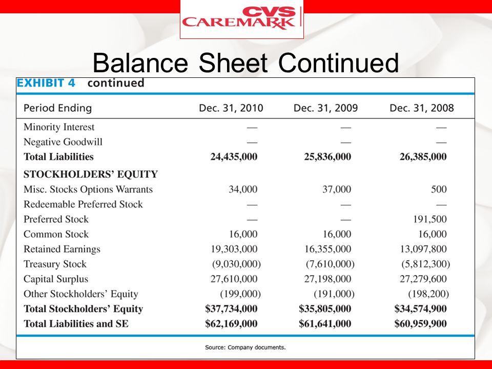 Balance Sheet Continued