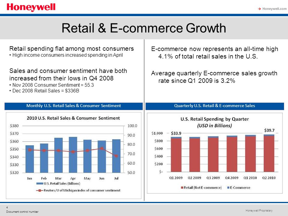 Honeywell Proprietary Honeywell.com  4 Document control number Retail & E-commerce Growth Monthly U.S. Retail Sales & Consumer SentimentQuarterly U.S
