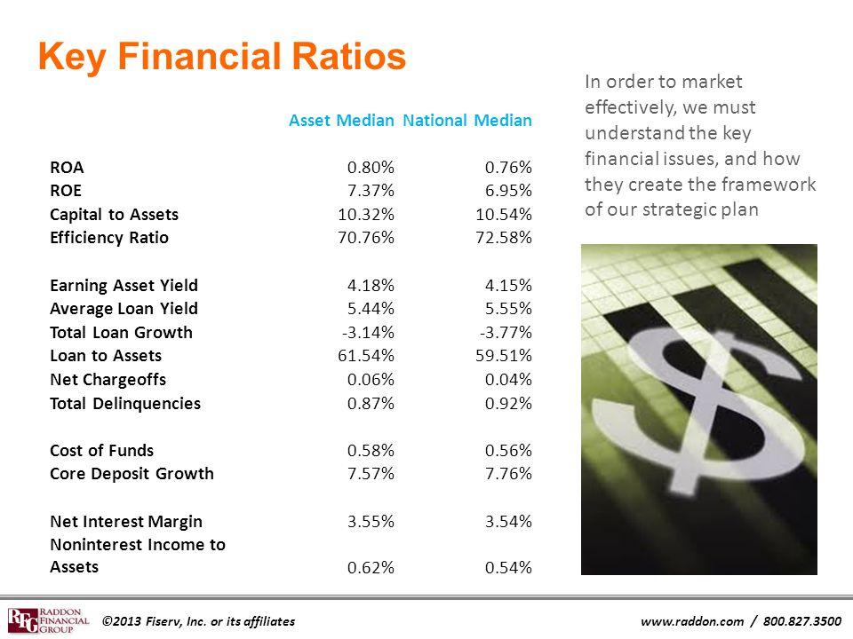 ©2013 Fiserv, Inc. or its affiliateswww.raddon.com / 800.827.3500 Asset MedianNational Median ROA0.80%0.76% ROE7.37%6.95% Capital to Assets10.32%10.54