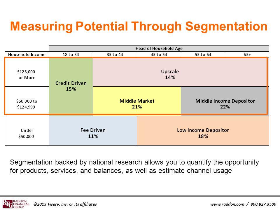 ©2013 Fiserv, Inc. or its affiliateswww.raddon.com / 800.827.3500 Measuring Potential Through Segmentation Segmentation backed by national research al