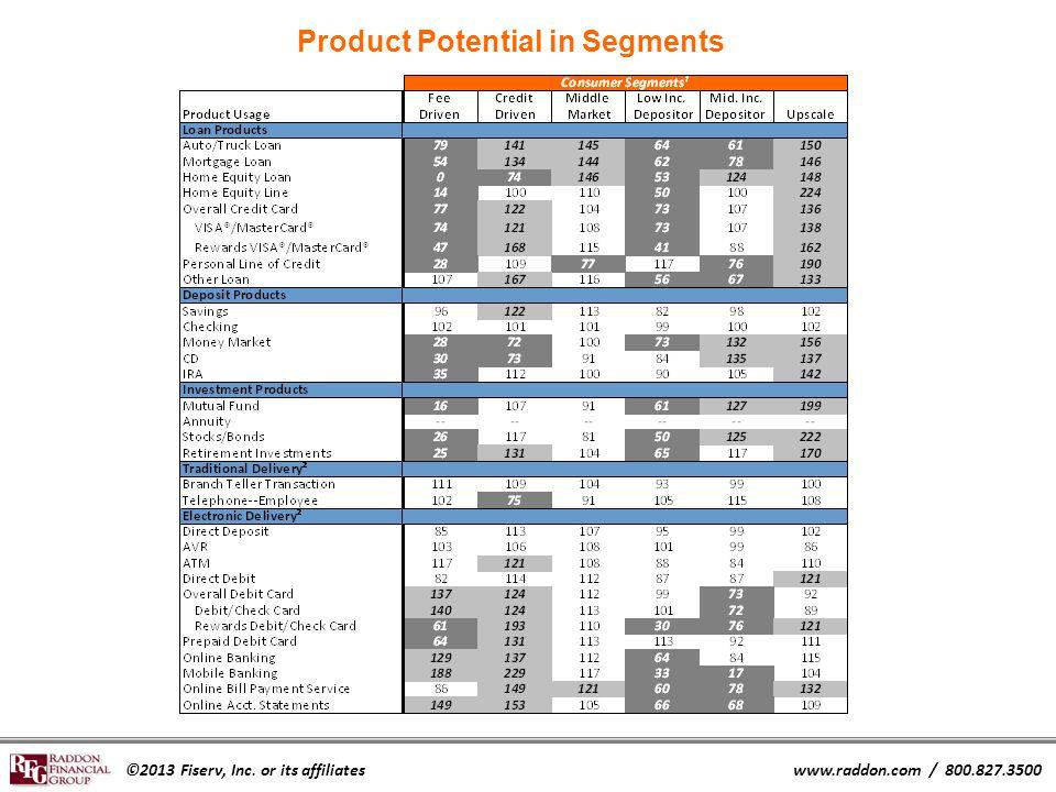 ©2013 Fiserv, Inc. or its affiliateswww.raddon.com / 800.827.3500 Product Potential in Segments