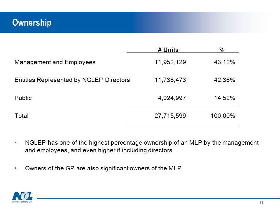 11 Ownership # Units % Management and Employees11,952,129 43.12% Entities Represented by NGLEP Directors11,738,473 42.36% Public 4,024,997 14.52% Total27,715,599100.00% NGLEP has one of the highest percentage ownership of an MLP by the management and employees, and even higher if including directors Owners of the GP are also significant owners of the MLP