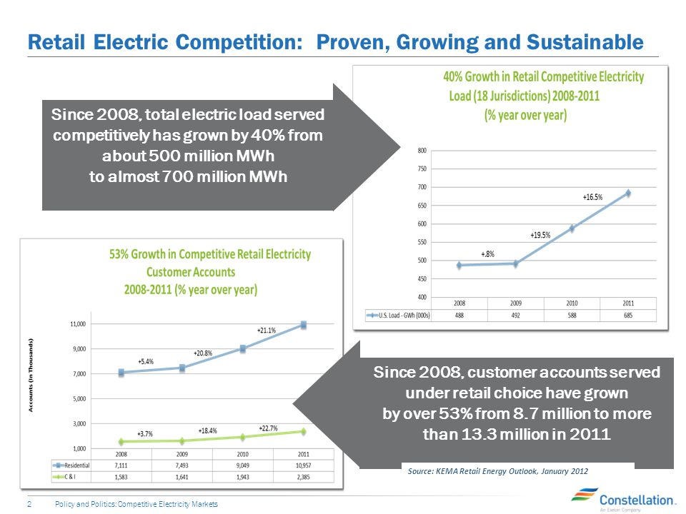 Retail Electric Competition: Proven, Growing and Sustainable 2 Since 2008, customer accounts served under retail choice have grown by over 53% from 8.7 million to more than 13.3 million in 2011 Since 2008, total electric load served competitively has grown by 40% from about 500 million MWh to almost 700 million MWh Source: KEMA Retail Energy Outlook, January 2012 Policy and Politics: Competitive Electricity Markets