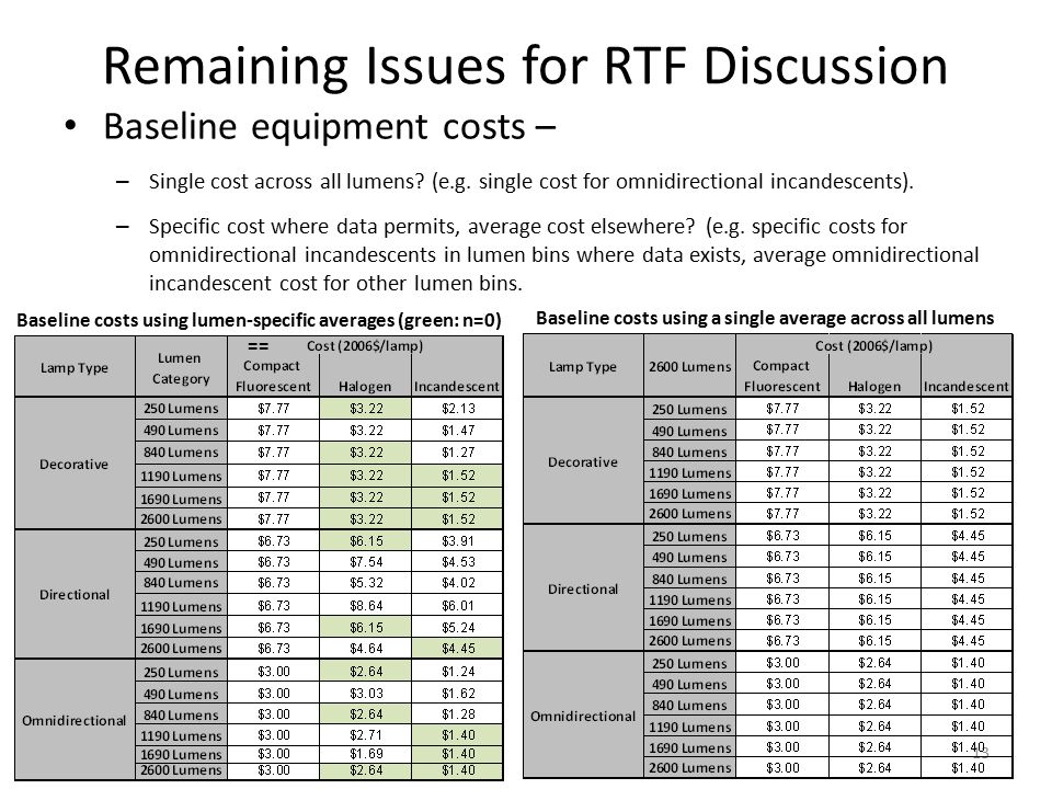 Remaining Issues for RTF Discussion Baseline equipment costs – – Single cost across all lumens.