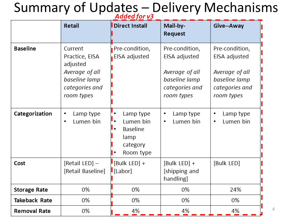 Measure Analysis and Inputs Details [Review summary tab from proposed measure workbook] – Constant Parameters – Energy Savings Estimation Method, Parameters and Data Sources – Measure Incremental Costs and Benefits – Measure Lifetime 15