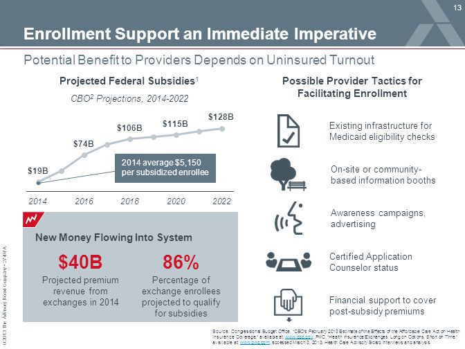 © 2013 The Advisory Board Company 27497A Enrollment Support an Immediate Imperative 13 Potential Benefit to Providers Depends on Uninsured Turnout Sou