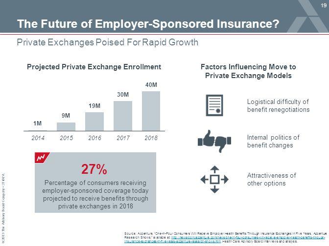 © 2013 The Advisory Board Company 27497A The Future of Employer-Sponsored Insurance.