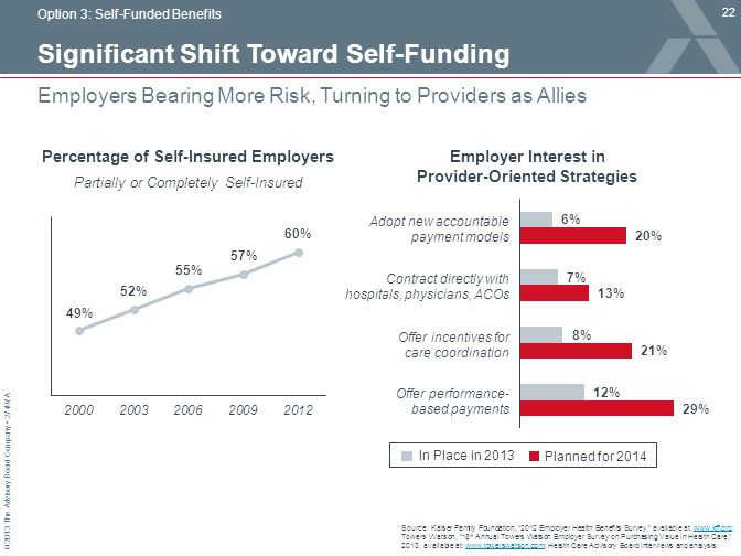 © 2013 The Advisory Board Company 27497A Significant Shift Toward Self-Funding 22 Employers Bearing More Risk, Turning to Providers as Allies Source: Kaiser Family Foundation, 2012 Employer Health Benefits Survey, available at: www.kff.org; Towers Watson, 18 th Annual Towers Watson Employer Survey on Purchasing Value in Health Care, 2013, available at: www.towerswatson.com; Health Care Advisory Board interviews and analysis.www.kff.orgwww.towerswatson.com Option 3: Self-Funded Benefits Percentage of Self-Insured Employers Partially or Completely Self-Insured Adopt new accountable payment models Contract directly with hospitals, physicians, ACOs Offer incentives for care coordination Offer performance- based payments In Place in 2013 Planned for 2014 Employer Interest in Provider-Oriented Strategies
