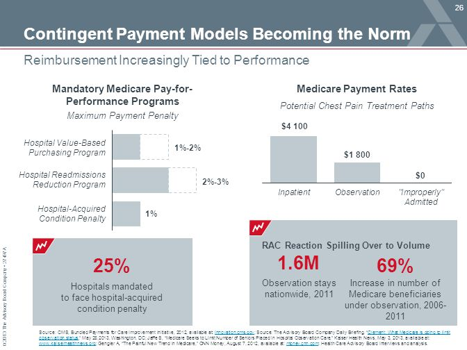 © 2013 The Advisory Board Company 27497A Contingent Payment Models Becoming the Norm 26 Reimbursement Increasingly Tied to Performance Source: CMS, Bundled Payments for Care Improvement Initiative, 2012, available at: innovation.cms.gov; Source: The Advisory Board Company Daily Briefing, Clement: What Medicare is doing to limit observation status, May 28,2013, Washington, DC; Jaffe S, Medicare Seeks to Limit Number of Seniors Placed In Hospital Observation Care, Kaiser Health News, May 3, 2013, available at: www.kaiserhealthnews.org; Gengler A, The Painful New Trend in Medicare, CNN Money, August 7, 2012, available at: money.cnn.com; Health Care Advisory Board interviews and analysis.innovation.cms.govClement: What Medicare is doing to limit observation status www.kaiserhealthnews.orgmoney.cnn.com 25% Hospitals mandated to face hospital-acquired condition penalty Mandatory Medicare Pay-for- Performance Programs Maximum Payment Penalty Hospital Value-Based Purchasing Program Hospital Readmissions Reduction Program Hospital-Acquired Condition Penalty Potential Chest Pain Treatment Paths Medicare Payment Rates RAC Reaction Spilling Over to Volume 1.6M Observation stays nationwide, 2011 69% Increase in number of Medicare beneficiaries under observation, 2006- 2011
