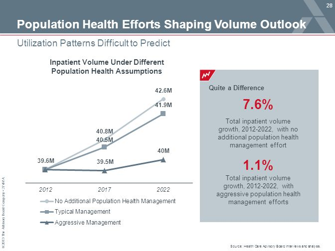 © 2013 The Advisory Board Company 27497A Population Health Efforts Shaping Volume Outlook 28 Utilization Patterns Difficult to Predict Inpatient Volum
