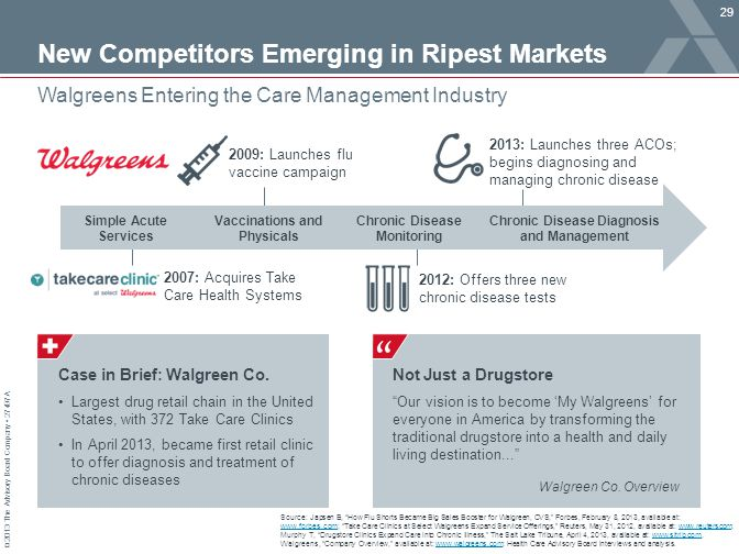 © 2013 The Advisory Board Company 27497A New Competitors Emerging in Ripest Markets 29 Walgreens Entering the Care Management Industry Source: Japsen B, How Flu Shorts Became Big Sales Booster for Walgreen, CVS, Forbes, February 8, 2013, available at: www.forbes.com; Take Care Clinics at Select Walgreens Expand Service Offerings, Reuters, May 31, 2012, available at: www.reuters.com; Murphy T, Drugstore Clinics Expand Care into Chronic Illness, The Salt Lake Tribune, April 4, 2013, available at: www.sltrib.com, Walgreens, Company Overview, available at: www.walgreens.com; Health Care Advisory Board interviews and analysis.