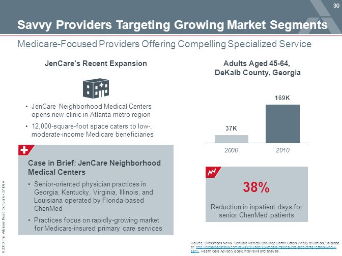 © 2013 The Advisory Board Company 27497A Savvy Providers Targeting Growing Market Segments 30 Medicare-Focused Providers Offering Compelling Specialized Service Source: Crossroads News, JenCare Mecical One-Stop Center Caters Wholly to Seniors, available at: http://crossroadsnews.com/news/2013/sep/20/jencare-medical-one-stop-center-caters-wholly- seni/, Health Care Advisory Board interviews and analysis.http://crossroadsnews.com/news/2013/sep/20/jencare-medical-one-stop-center-caters-wholly- seni/ Case in Brief: JenCare Neighborhood Medical Centers Senior-oriented physician practices in Georgia, Kentucky, Virginia, Illinois, and Louisiana operated by Florida-based ChenMed Practices focus on rapidly-growing market for Medicare-insured primary care services JenCare Neighborhood Medical Centers opens new clinic in Atlanta metro region 12,000-square-foot space caters to low-, moderate-income Medicare beneficiaries 38% Reduction in inpatient days for senior ChenMed patients Adults Aged 45-64, DeKalb County, Georgia JenCare's Recent Expansion