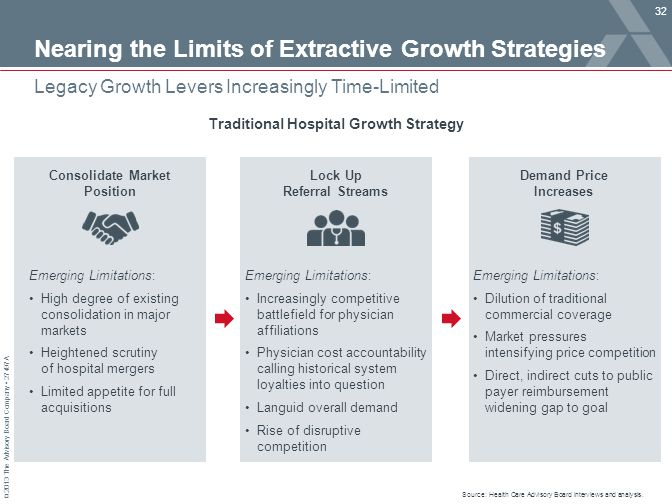 © 2013 The Advisory Board Company 27497A Nearing the Limits of Extractive Growth Strategies 32 Legacy Growth Levers Increasingly Time-Limited Source: Health Care Advisory Board interviews and analysis.