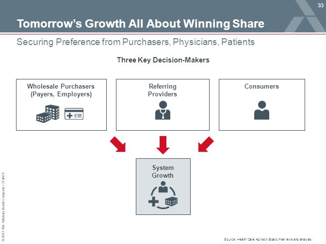 © 2013 The Advisory Board Company 27497A Tomorrow's Growth All About Winning Share 33 Securing Preference from Purchasers, Physicians, Patients System Growth Wholesale Purchasers (Payers, Employers) Referring Providers Consumers Three Key Decision-Makers Source: Health Care Advisory Board interviews and analysis.