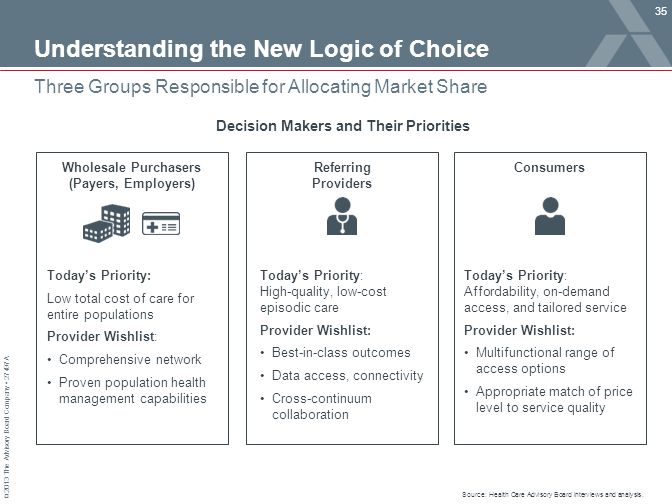 © 2013 The Advisory Board Company 27497A Understanding the New Logic of Choice 35 Three Groups Responsible for Allocating Market Share Source: Health Care Advisory Board interviews and analysis.