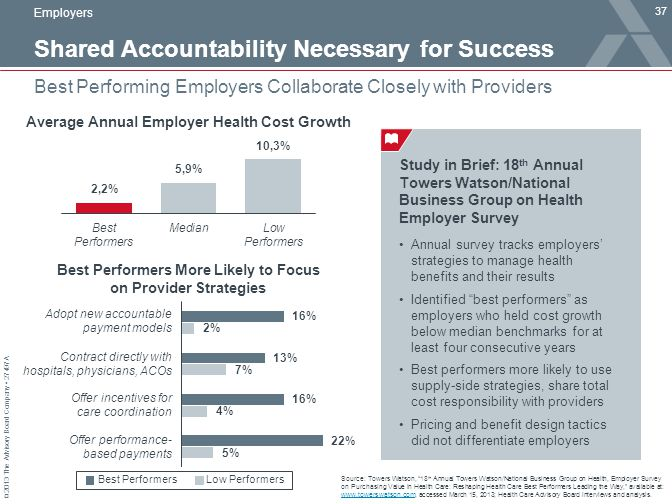 © 2013 The Advisory Board Company 27497A Shared Accountability Necessary for Success 37 Best Performing Employers Collaborate Closely with Providers S