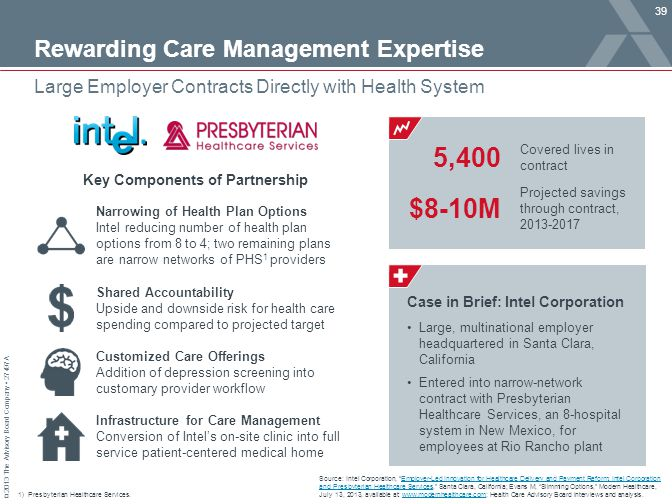 © 2013 The Advisory Board Company 27497A Rewarding Care Management Expertise 39 Large Employer Contracts Directly with Health System Source: Intel Corporation, Employer-Led Innovation for Healthcare Delivery and Payment Reform: Intel Corporation and Presbyterian Healthcare Services, Santa Clara, California; Evans M, Slimming Options, Modern Healthcare, July 13, 2013, available at: www.modernhealthcare.com; Health Care Advisory Board interviews and analysis.Employer-Led Innovation for Healthcare Delivery and Payment Reform: Intel Corporation and Presbyterian Healthcare Serviceswww.modernhealthcare.com 1)Presbyterian Healthcare Services.