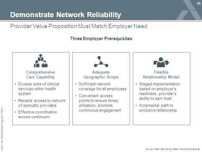© 2013 The Advisory Board Company 27497A Demonstrate Network Reliability 40 Provider Value Proposition Must Match Employer Need Source: Health Care Advisory Board interviews and analysis.